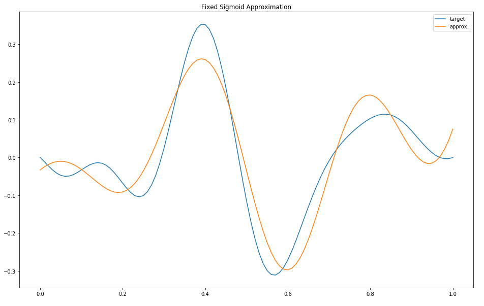 Sigmoid Approximation